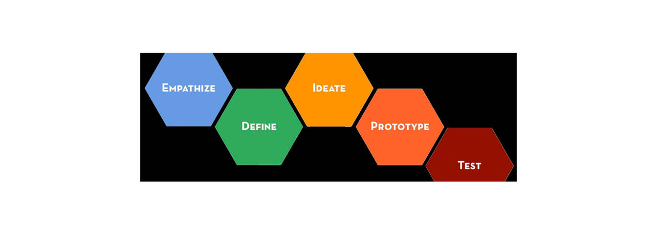 Design thinking process. Dschool.stanford.edu
