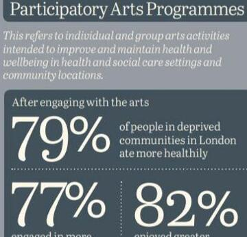 Graphic: UK report on the arts and wellbeing http://www.artshealthandwellbeing.org.uk/appg-inquiry/