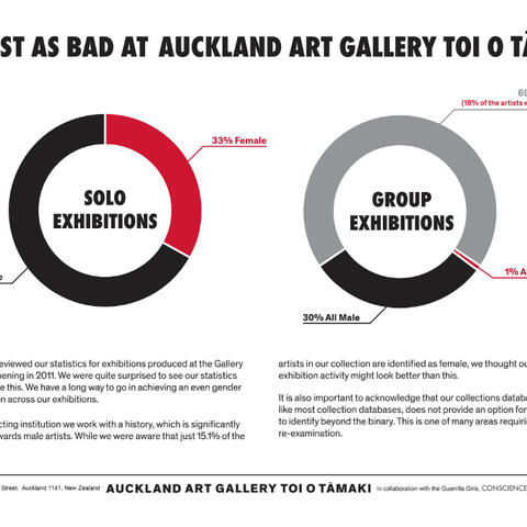 'It's just as bad at Auckland Art Gallery Toi o Tāmaki!', poster produced by Auckland Art Gallery Toi o Tāmaki in collaboration with the Guerrilla Girls, 2019.