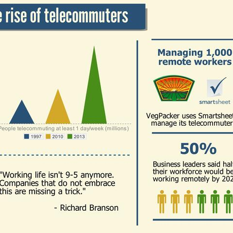 The rise of telecommuters by Smartsheet